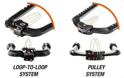 Loop-to-Loop oder Pulley Trimmsystem?