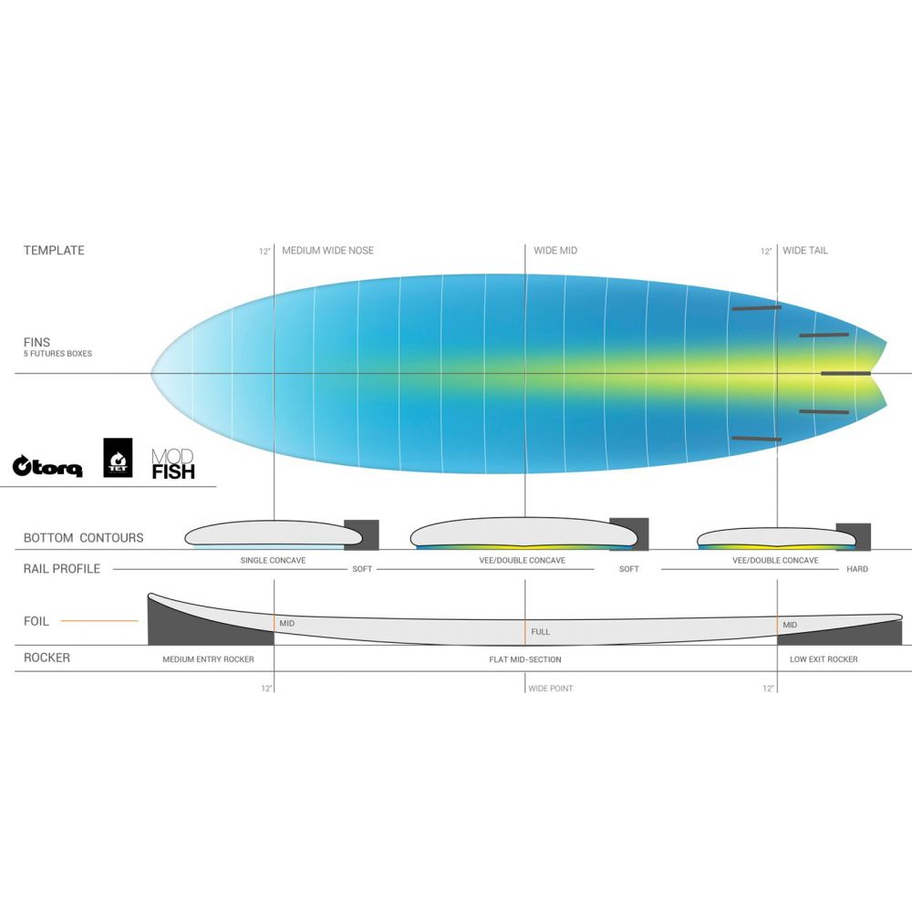 surfboard-torq-epoxy-tet-cs-511-fish-carbon_2